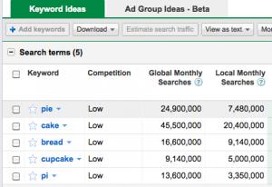 google searches for cake, pie, bread, Pi